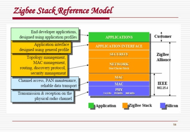 58 ZigbeeZigbee Stack Reference ModelStack Reference Model