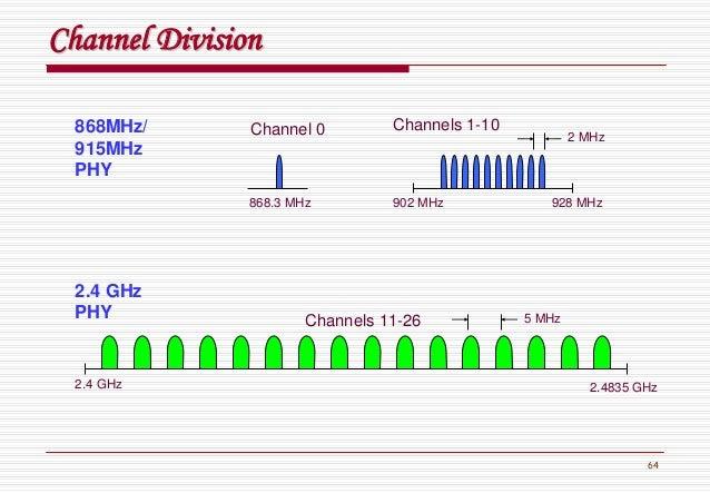 64 868MHz/ 915MHz PHY 2.4 GHz 868.3 MHz Channel 0 Channels 1-10 Channels 11-26 2.4835 GHz 928 MHz902 MHz 5 MHz 2 MHz 2.4 G...