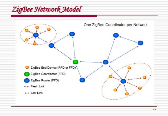 65 ZigBeeZigBee Network ModelNetwork Model