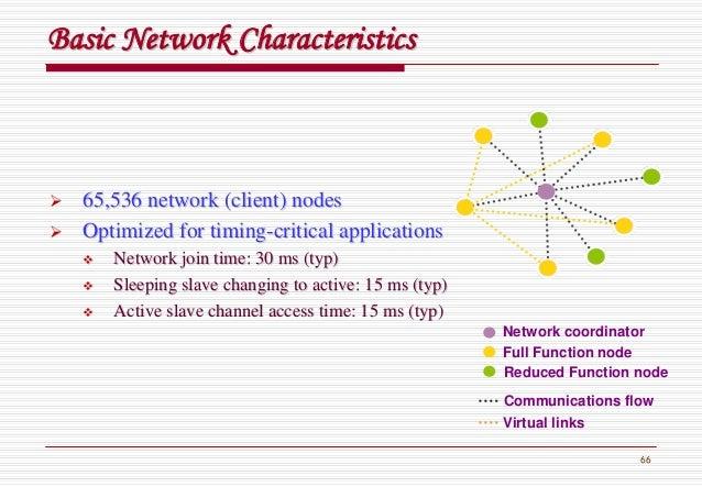 66 Basic Network CharacteristicsBasic Network Characteristics 65,536 network (client) nodes65,536 network (client) nodes O...
