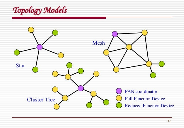67 Topology ModelsTopology Models PAN coordinator Full Function Device Reduced Function Device Star Mesh Cluster Tree