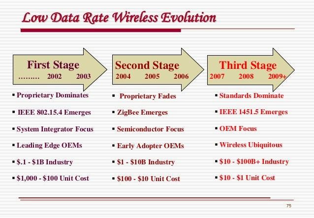 75 Low Data Rate Wireless EvolutionLow Data Rate Wireless Evolution Proprietary Fades ZigBee Emerges Semiconductor Focus E...
