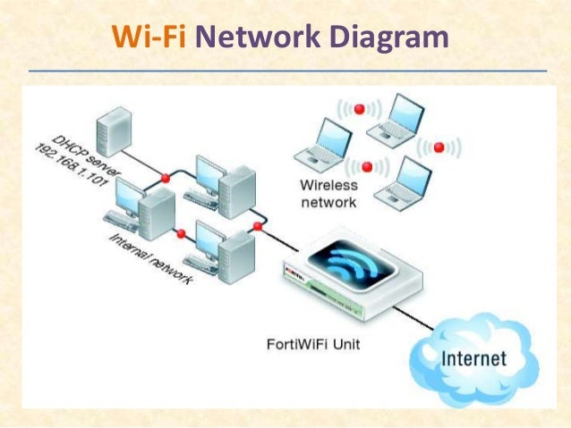 network diagrams examples