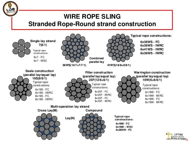 single 7 wire strand diagram auto electrical wiring diagram u2022 rh 6weeks co uk 9 Strand Irrigation Wire 7 Strand Wire Leader