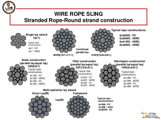wire rope rh slideshare net 7 Galvanized Cable Strand 9 Strand Irrigation Wire