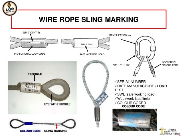 Wire Cable Inspection - Wire Data •