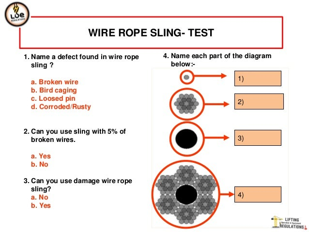wire rope 72 638?cb=1364791670 wire rope Wire Rope Sling Identification Tags at webbmarketing.co