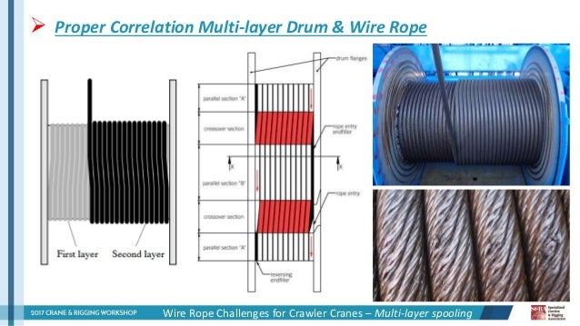 2017 crw wire rope challenges for crawler cranes mario hartl 10 638 ford focus 2007outer fuse box diagrams ford wiring diagram schematic  at n-0.co