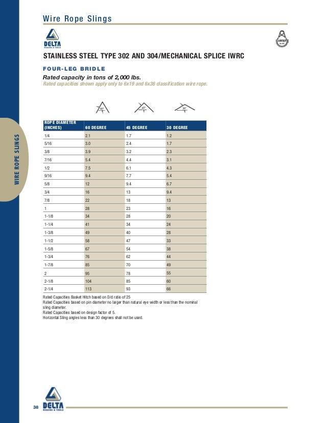 Metric Wire Rope Capacity - Dolgular.com