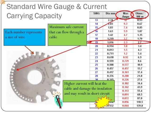 Current carrying wire gauges wire center wires cables rh slideshare net aircraft wire gauge current rating wire gauge vs current keyboard keysfo Image collections