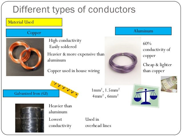 Types Of Electrical Conductors : Electrical conductors types images