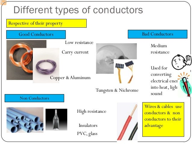 Types Of Electrical Conductors : Wires cables