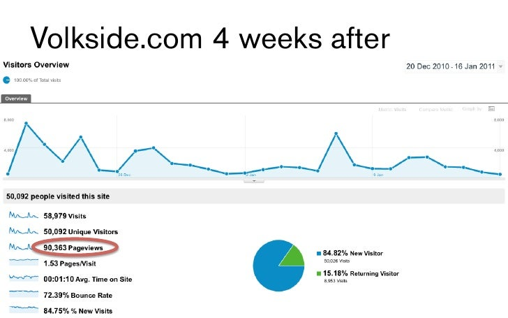 Volkside.com 4 weeks after                             17