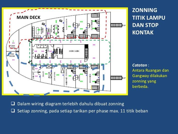 wiring diagram penerangan rh slideshare net pengertian wiring diagram pdf Pengertian Logam