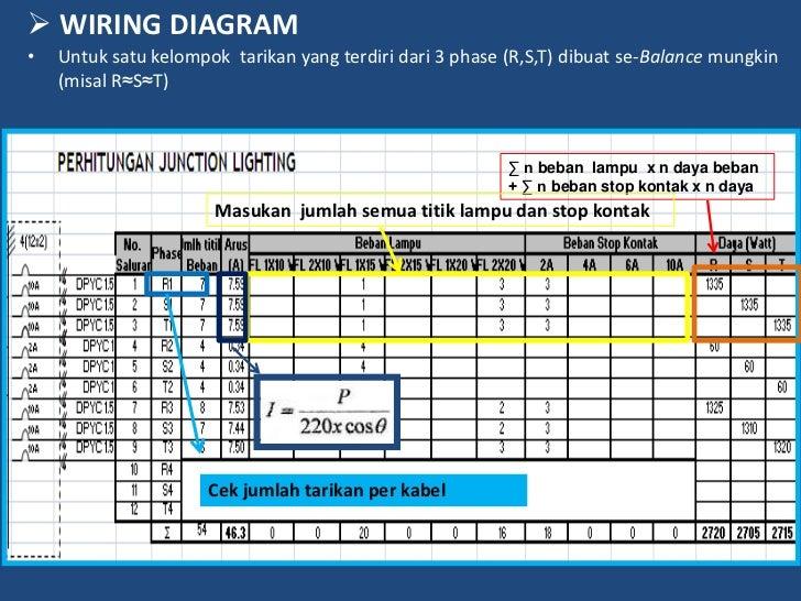 wiring diagram penerangan rh slideshare net Gardu Listrik Panel Listrik Daya Mitra