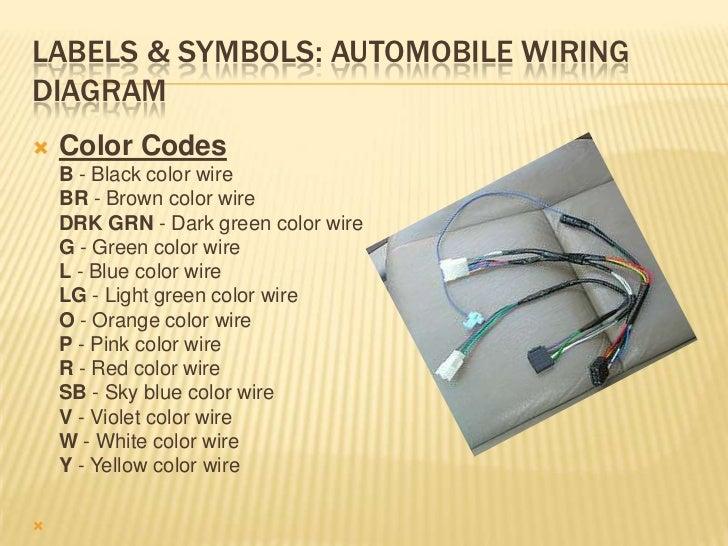 Labels Symbols Automobile: Automotive Wiring Harness Labels At Jornalmilenio.com