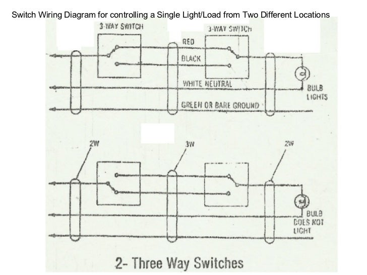 Wiring methods & switches part 3 on