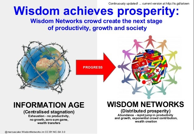 WISDOM NETWORKS (Distributed prosperity) Abundance - rapid jump in productivity and growth, exponential crowd contribution...