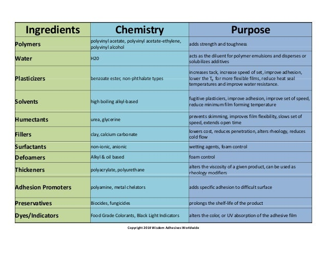 Adhesives 101 By Wisdom Adhesives Worldwide