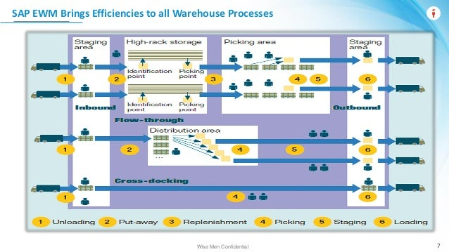 Webinar: Transforming Warehouse Operations with SAP EWM