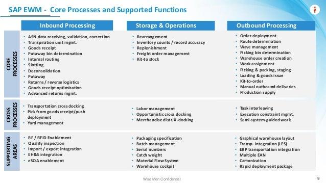 Webinar: Transforming Warehouse Operations with SAP EWM