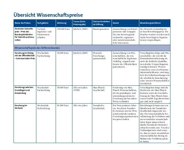 Übersicht Wissenschaftspreise                                                        Turnus (Erste     Partner/Verleihen-N...