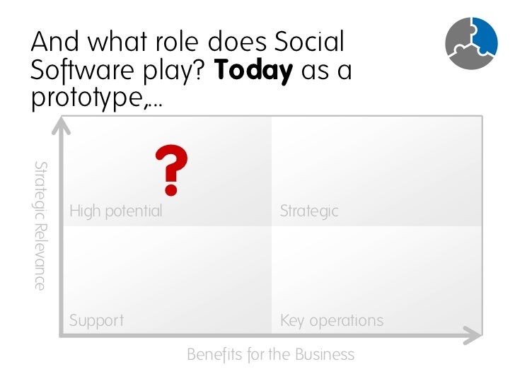 ...and tomorrow as core-application?                                      ? Strategic Relevance                           ...