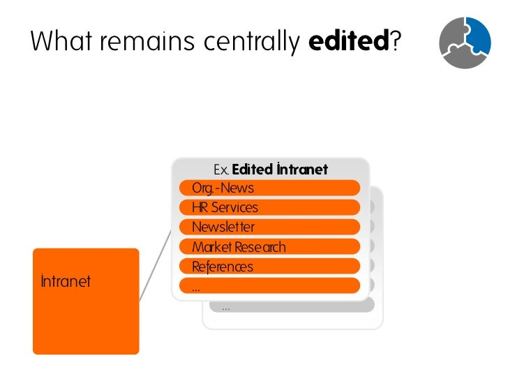 What do we use Social Software on the Internet for?                           Ex. Social Internet                       Ex...