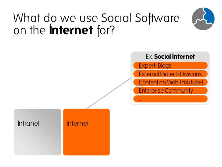 What gets edited on the Internet?                          Ex. Edited Internet                           Beispiele Social ...