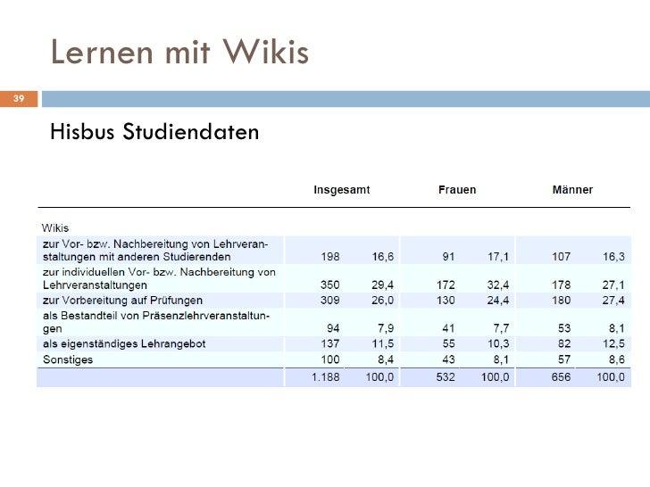 Lernen mit Wikis <ul><li>Hisbus Studiendaten </li></ul>
