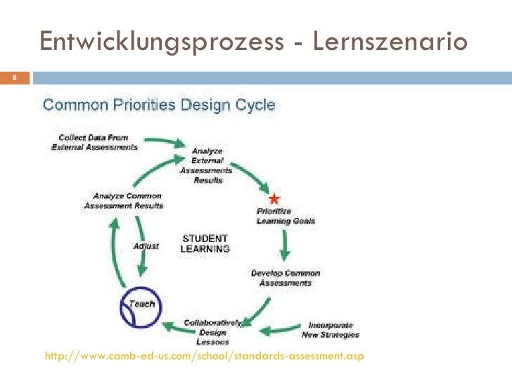 Entwicklungsprozess - Lernszenario http://www.camb-ed-us.com/school/standards-assessment.asp