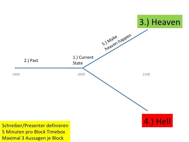 3.) Heaven 4.) Hell 1.) Current State 2.) Past 1900 2000 2100 5.) Make  heaven happen Schreiber/Presenter definieren 5 Min...