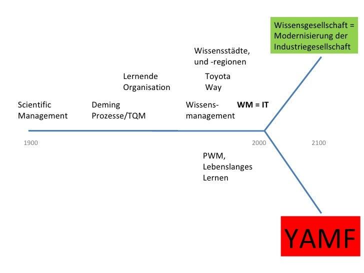 Wissensgesellschaft = Modernisierung der Industriegesellschaft Scientific Management YAMF Yet another management fad Demin...