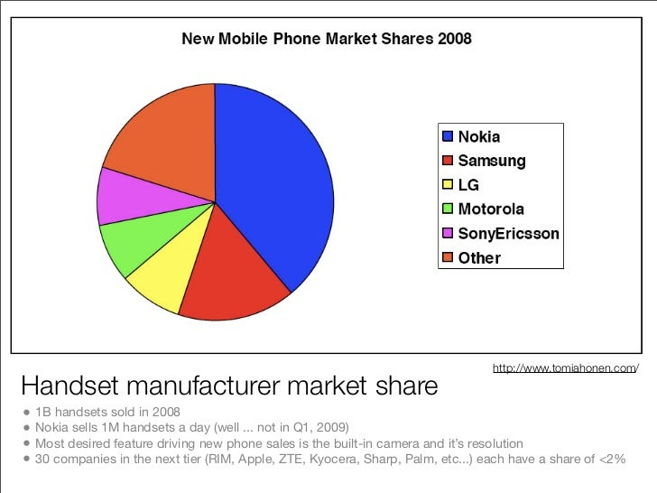 About 20,000 different handsets worldwide