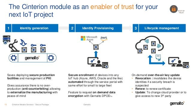 The Cinterion module as an enabler of trust for your next IoT project GemaltoCinterion Module Services - Secure Package15 ...