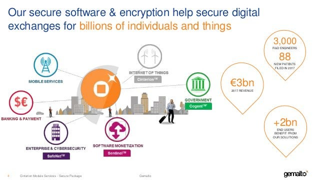Our secure software & encryption help secure digital exchanges for billions of individuals and things 3,000 R&D ENGINEERS ...