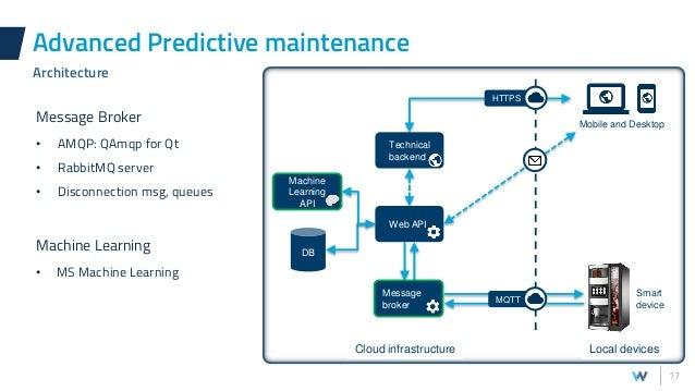Witekio introducing-predictive-maintenance