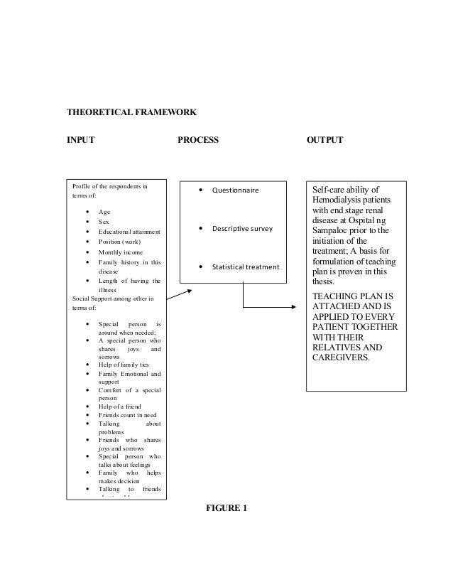 Input process output in thesis