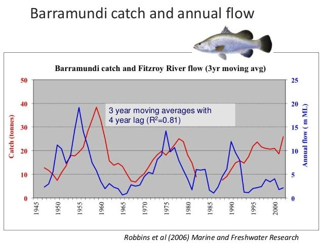 Future development scenarios (30 years)        Management Strategy Evaluation, Daly River   Indicator (c.f. to 2006)      ...