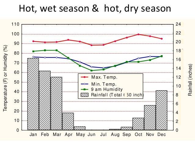 Hot, wet season & hot, dry season                                  110                                                    ...