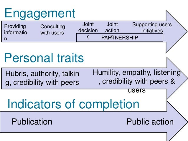 Aligning the right                      Peoplepeople, right project andright pathway  Requires:                        Pat...