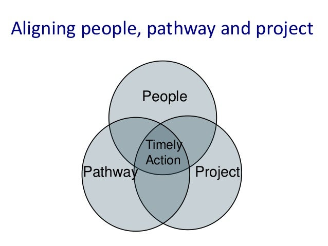 Having the right people and                     Peoplepathway (but NOT the rightproject)                                  ...