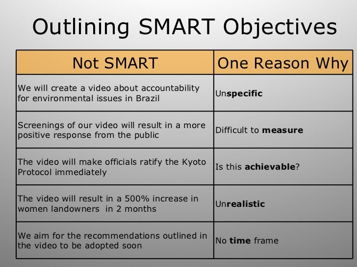 smart objective A smart goal is a short statement that a person makes to lead them in the direction of what they want to accomplish here are 20 smart goals examples.