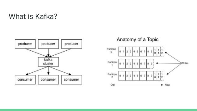 Witsml data processing with kafka and spark streaming