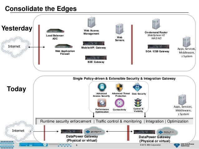 WebSphere Integration User Group 13 July 2015 : DataPower