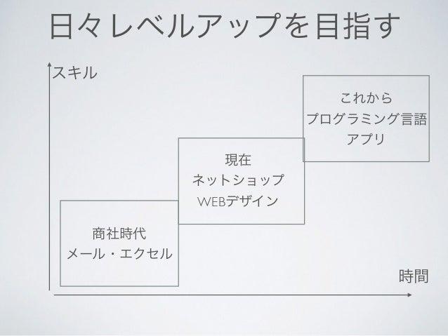 超初心者向け 無料ホームページ作成ツール Wixを学ぼう Slide 3