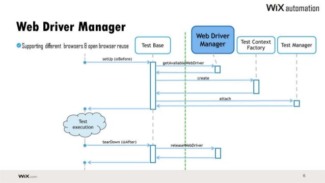 Wix Automation Infrastructure