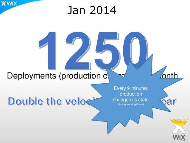 Jan 2014 Deployments (production changes) per month Every 9 minutes production changes its state (during working hours)