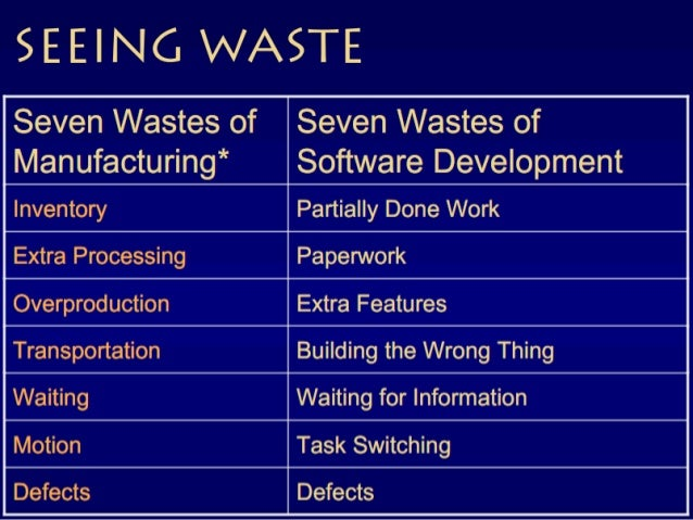 """Lean Product development """"Top 5 Most-Used Commands in Microsoft Word • Paste • Save • Copy • Undo • Bold These five comman..."""