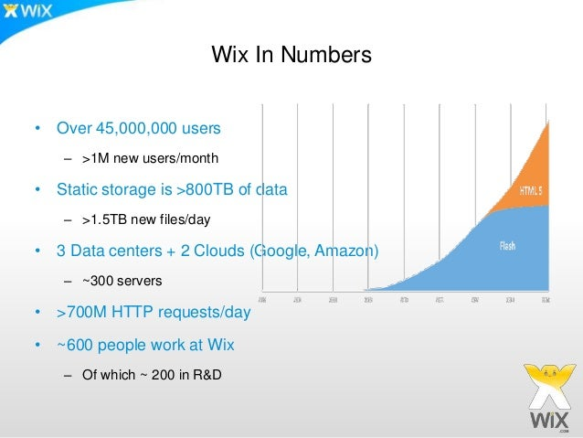 Wix In Numbers • Over 45,000,000 users – >1M new users/month • Static storage is >800TB of data – >1.5TB new files/day • 3...